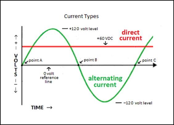 a description of alternating current